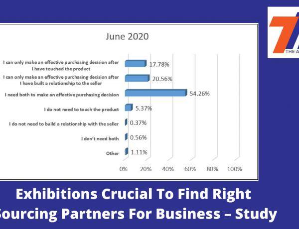 Exhibitions Crucial To Find Right Sourcing Partners For Business – Study